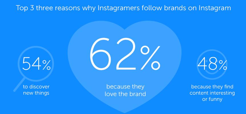 Iconsquare Instagram data